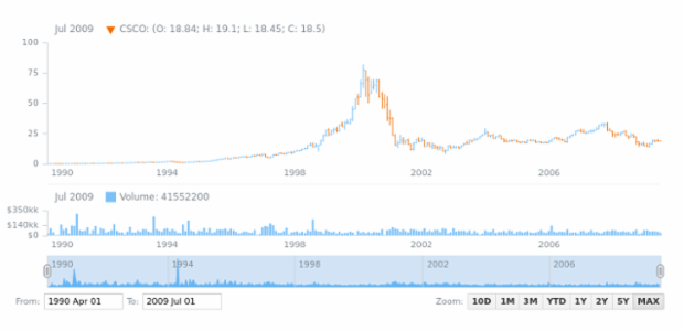 Stock Chart created by anonymous, AnyStock - Visualize financial or any timeline data in JavaScript