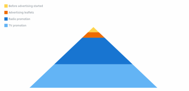 Pyramid Chart created by anonymous, A Pyramid Chart displays a hierarchical structure of data in the form of a triangle divided into sections. The width of each section indicates its hierarchy level.