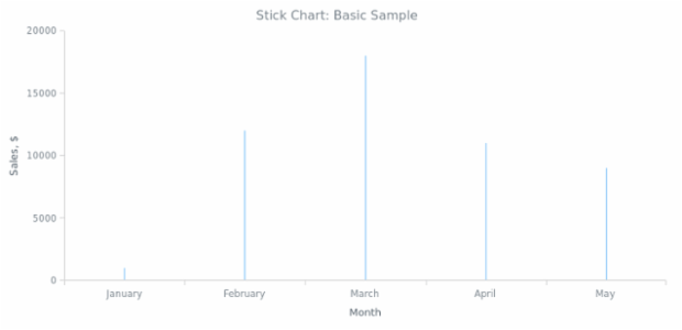BCT Stick Chart 01 created by anonymous