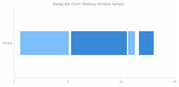 BCT Range Bar Chart 06 created by anonymous