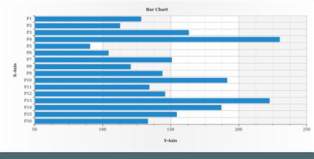 Bar Chart created by AnyChart Team