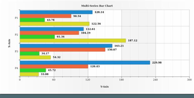 Multi-Series Bar Chart created by AnyChart Team