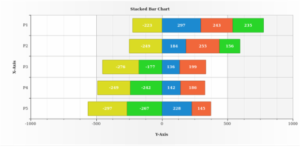Stacked Bar Chart with Negative Values created by AnyChart Team