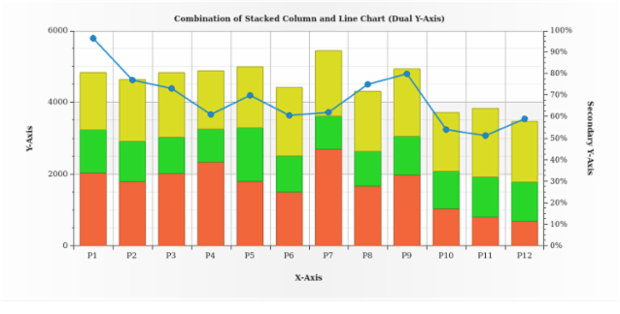 Stacked Column and Line Chart created by AnyChart Team