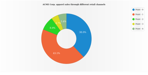 Donut Chart created by AnyChart Team