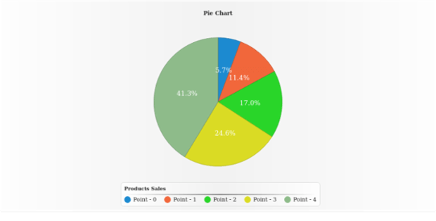 Pie Chart created by AnyChart Team