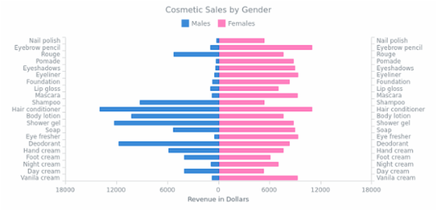 Stacked Bar Chart with Negative Values created by AnyChart Team, Stacked bar charts are used to compare the quantitative value each part of the category brings to the whole category. This chart shows the distribution of the revenue got from the cosmetic products sold to men and women.