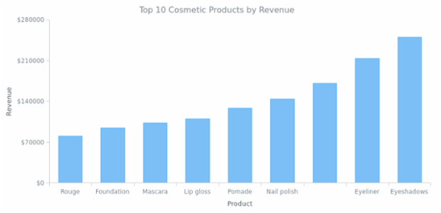 Column Chart created by AnyChart Team, Column chart is a kind of bar chart with vertically plotted rectangular bars (columns). This is a basic column chart that shows the income of the company by product.