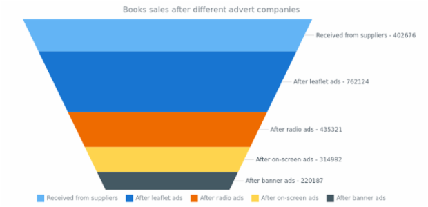 Books Sales created by AnyChart Team, This funnel chart visualize how the sales of a new fantasy saga book went on after different advertising campaigns. Each chart's point has a label with additional information. Chart's legend is hidden.