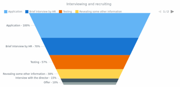 Interviewing and Recruiting created by AnyChart Team