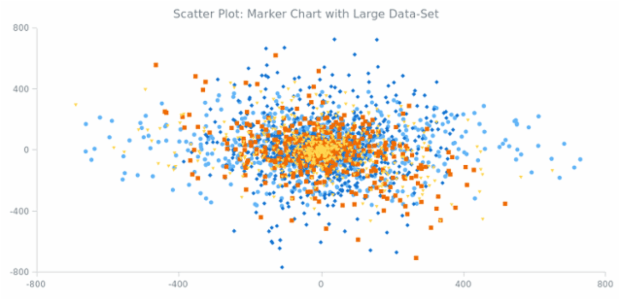 Scatter Chart with Large Data Set created by AnyChart Team