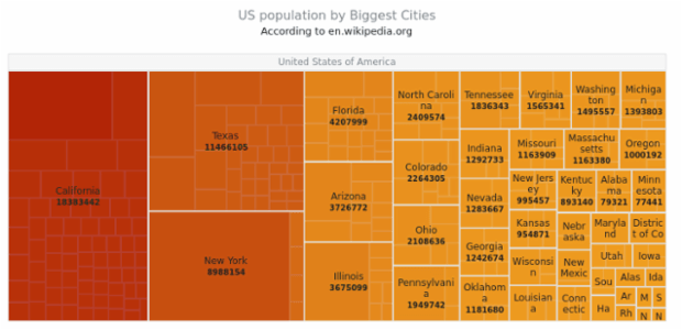US population created by AnyChart Team