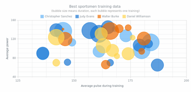 Multi-Series Bubble Chart created by AnyChart Team, This multi-series bubble chart present information on sportsmen training. The interactive legend helps to control series. Customized tooltip show full information for each point. Series placed on scatter chart.