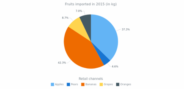 Pie Chart with Outside Labels created by AnyChart Team, Pie chart with labels that have