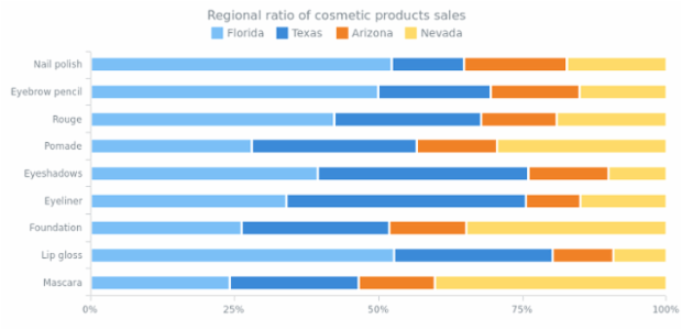 100 Percent Stacked Bar Chart created by AnyChart Team, 100% Stacked Bar Charts display the comparison of the percentage, taking the whole category as 100%. Chart         describes the products' sales ratio by four regions. The legend is interactive and controls chart series.