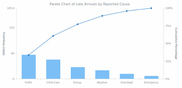 Pareto Chart created by AnyChart Team, A Column and a Line series demonstrate the rate of late arrivals in delay time and in percent, in dependency of         an event caused the late arrival.