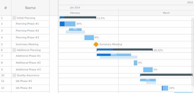 CSV Data created by AnyChart Team