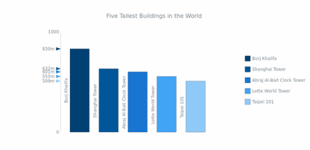 Five Tallest Buildings in the World created by AnyChart Team, This gauge contains five bars, each representing the height of one of the highest buildings in the world. One         Y-Axis measures the height.