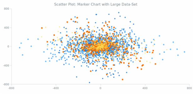 Scatter Chart with Large Data Set created by AnyChart Team, A Scatter Chart with four series with 3000 points in total demonstrating mathematical distribution. This Chart         is a good example of AnyChart working with a large amount of data.