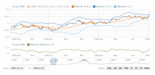 Bollinger Bands B (BBands B) created by AnyChart Team, A sample with both Bollinger Bands and Bollinger Bands %B indicators on one chart with two plots.