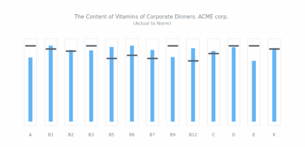 Vertical Bullet Chart created by AnyChart Team, This is a simple sample of several vertical Bullet Charts placed together. It demonstrates the normal daily         intake of 14 vitamins.