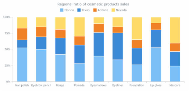 100 Percent Stacked Column Chart created by AnyChart Team, The 100% Stacked Column Chart displays the comparison of the percentage each part of the category brings to the         whole category. This chart shows the products? sales ratio in several regions.