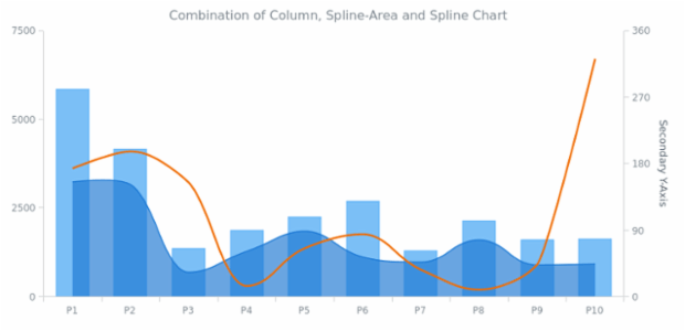 Column, Spline-Area and Spline Chart created by AnyChart Team, Three different series combined together on one chart with a basic and a secondary Y-Axes.