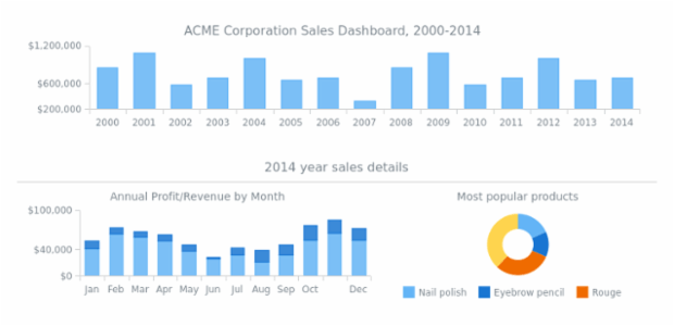 ACME Corp Sales Dashboard created by AnyChart Team, Dashboard with three charts: column chart, stacked column chart and pie chart. First chart is interactive and         clicking on columns changes the second and the third charts. The dashboard displays company profit details for         fourteen years.