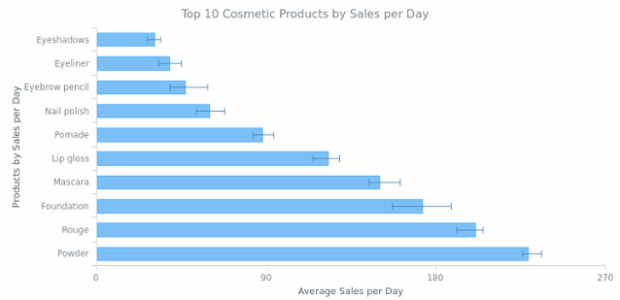Bar Chart created by AnyChart Team, This sample demonstrates the sales, using the Bar series with both upper and lower errors set.