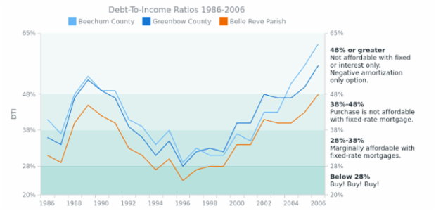 Line Chart with Range Axis Markers and Chart Labels created by AnyChart Team, Line chart with three line series displays information on debt-to-income ratios for the period of 20 years.         Range markers with text notes help with chart data explanation.