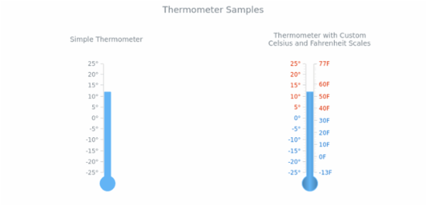 Thermometer created by AnyChart Team, This chart demonstrates two linear gauges, imitating thermometers. One of them is simple and the second has two         scales - ?C and ?F, making it useful for everyone, no matter which temperature system the customer is used to.