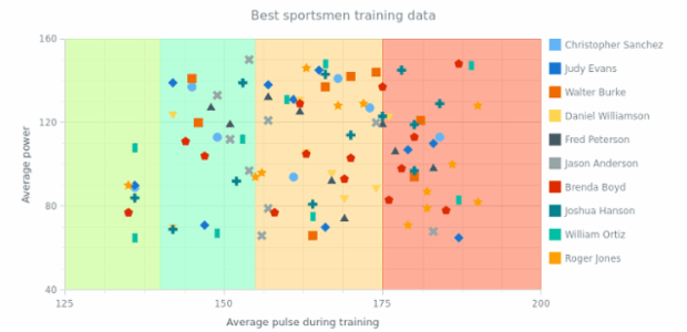 Multi-Series Marker Chart created by AnyChart Team, This scatter chart has several marker series on the chart's plot. Each series has unique marker's type and         unique color. The chart represents training data for 10 best sportsmen. Chart's legend is hidden.
