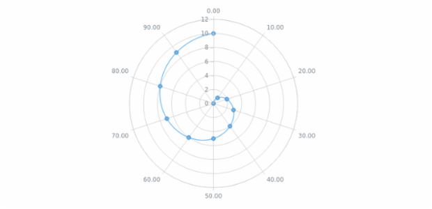 Polar Chart with Unclosed Line Contour created by AnyChart Team, This chart is an example of single series chart a spline series. For single series charts there is no need in         chart's legend that is why this char has none. Labels of the radial axis are adjusted to show the fraction and         be more exact.