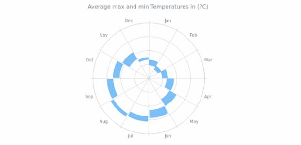 Range Column Polar Chart created by AnyChart Team