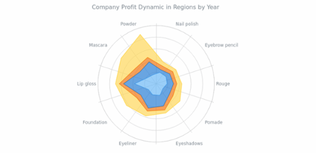 Stacked Polygon Polar Chart created by AnyChart Team