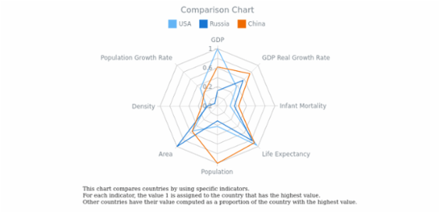 Comparison Radar Chart created by AnyChart Team, This radar chart holds 3 line series. Each line represent a country for comparing. Interactive legend can be         used to hide and show chart's series. The chart's label gives additional information and clarifies chart's         meaning.