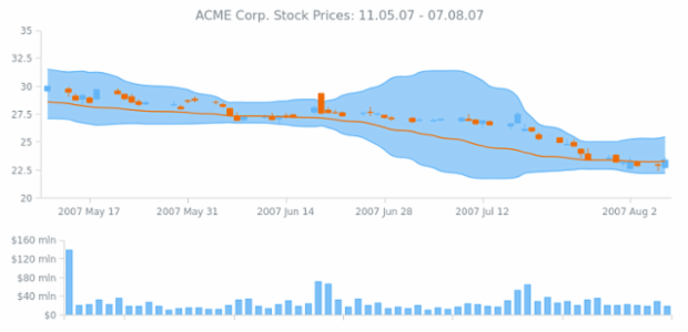 ACME Corp Prices created by AnyChart Team, Financial Dashboard with 2 charts: the first one with 3 series of Range Area, Spline and Japanese Candlestick         types and only a column chart on the second one. All these series display information about ACME Corp. Stocks         prices and trades.