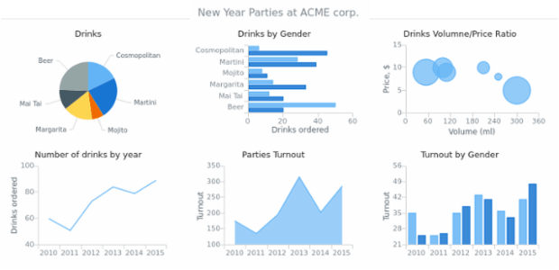 Multiple Charts at Stage created by AnyChart Team, Dashboard with six charts with information on New Year?s parties of ACME Corp. The main purpose of this         dashboard is to demonstrate general appearance of a simple dashboard.