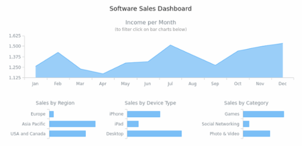 Software Sales Dashboard created by AnyChart Team, Dashboard with 4 charts: area chart and bar charts. Area chart displays the sales and bar graphs give         information about software distribution according to type, region or device type. All bar charts are interactive         and used as filtering UI elements.