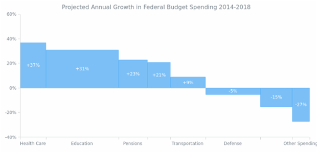 Projected Annual Growth in Federal Budget Spending created by AnyChart Team, Bar Mekko Chart showing the annual change in federal budget spending for 2014?2018 by category. Each point of the series is assigned with weight that determines its width. Weights are introduced through a set of numbers, where each element is a point-specific weight multiplier.