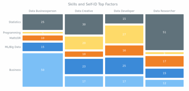 Skills and Self-ID Top Factors created by AnyChart Team, Mosaic Chart illustrating the importance of five different skills ? statistics, programming, mathematics and operations research, machine learning and big data, and business ? for each of the four data jobs: Data Businessperson, Data Creative, Data Developer, and Data Researcher.