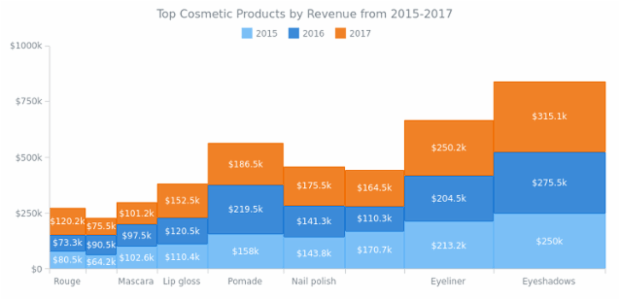Top Cosmetic Products by Revenue from 2015-2017 created by AnyChart Team, Mekko Chart visualizing annual product sales data over three years. Labels and tooltips are customized by means of converting revenue values to formatted strings.