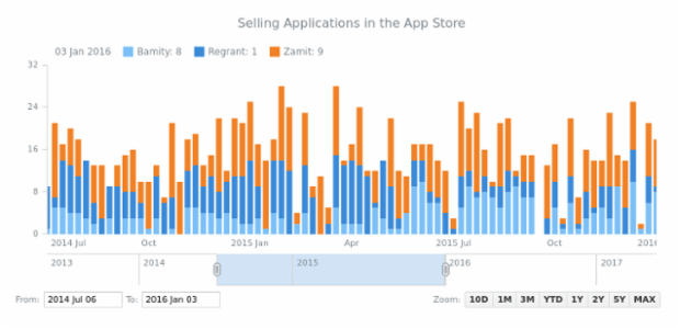 Stacked Stock Chart created by AnyChart Team, Stacked Stock Chart demonstrating the basic example of stacking values along the Y-axis in Stock Charts. The data visualization is helpful in identifying the exact dates when app sales generated the most revenue.