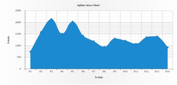 Single-Series Spline-Area Chart created by AnyChart Team
