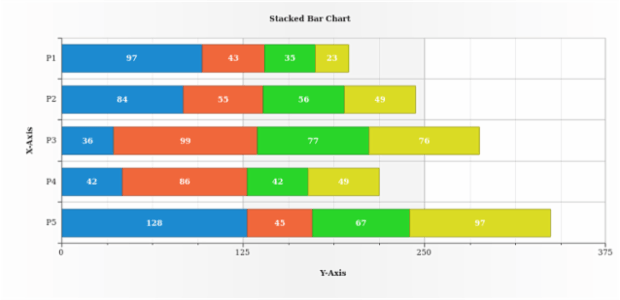 Stacked Bar Chart created by AnyChart Team