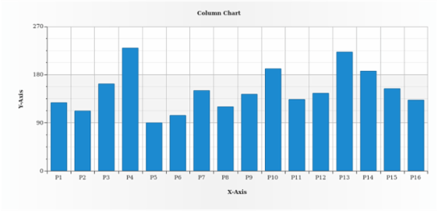 Column Chart created by AnyChart Team
