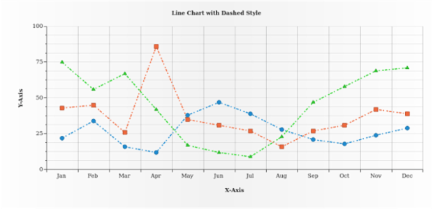 Line Chart with Dashed Style created by AnyChart Team