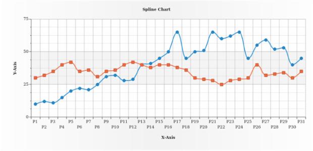 Spline Chart created by AnyChart Team