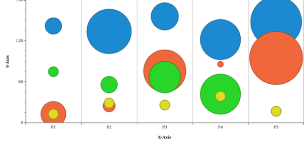 Multi-Series Bubble Chart created by AnyChart Team