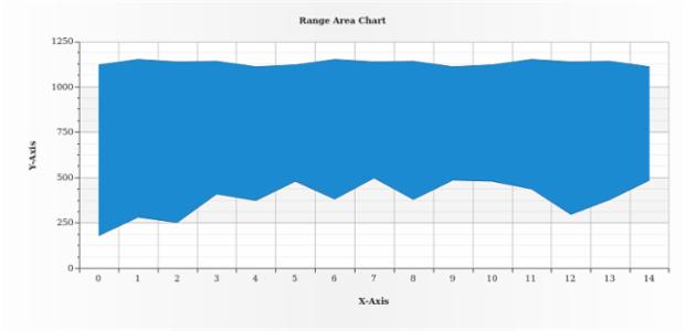 Range Area Chart created by AnyChart Team
